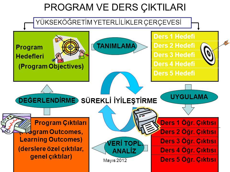 Mayıs 201233 PROGRAM VE DERS ÇIKTILARI Program Hedefleri (Program Objectives ) Ders 1 Hedefi Ders 2 Hedefi Ders 3 Hedefi Ders 4 Hedefi Ders 5 Hedefi P