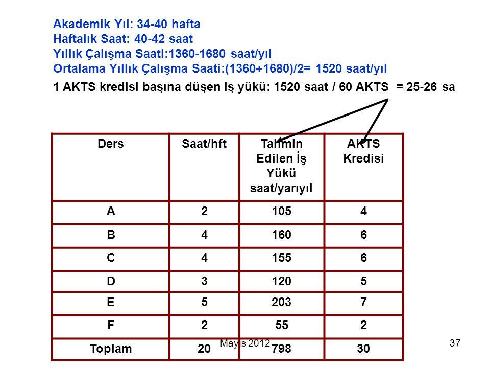 Mayıs 201237 DersSaat/hftTahmin Edilen İş Yükü saat/yarıyıl AKTS Kredisi A21054 B41606 C41556 D31205 E52037 F2552 Toplam2079830 Akademik Yıl: 34-40 ha