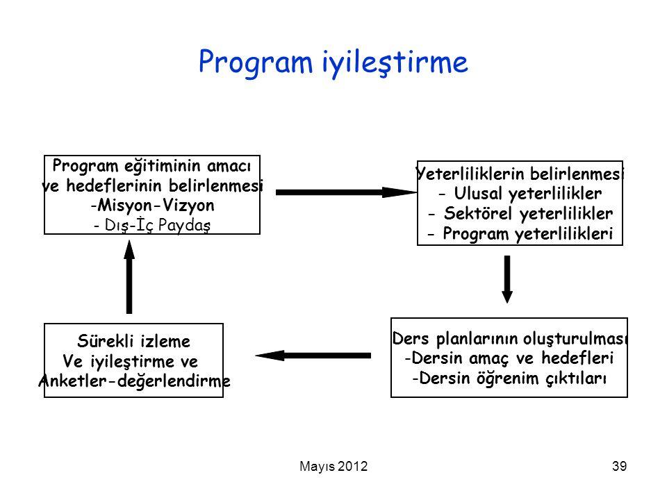 Mayıs 201239 Program iyileştirme Program eğitiminin amacı ve hedeflerinin belirlenmesi -Misyon-Vizyon - Dış-İç Paydaş Yeterliliklerin belirlenmesi - U