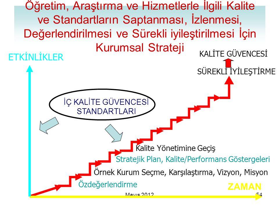 Mayıs 201254 SÜREKLİ İYİLEŞTİRME Stratejik Plan, Kalite/Performans Göstergeleri Kalite Yönetimine Geçiş Örnek Kurum Seçme, Karşılaştırma, Vizyon, Misy
