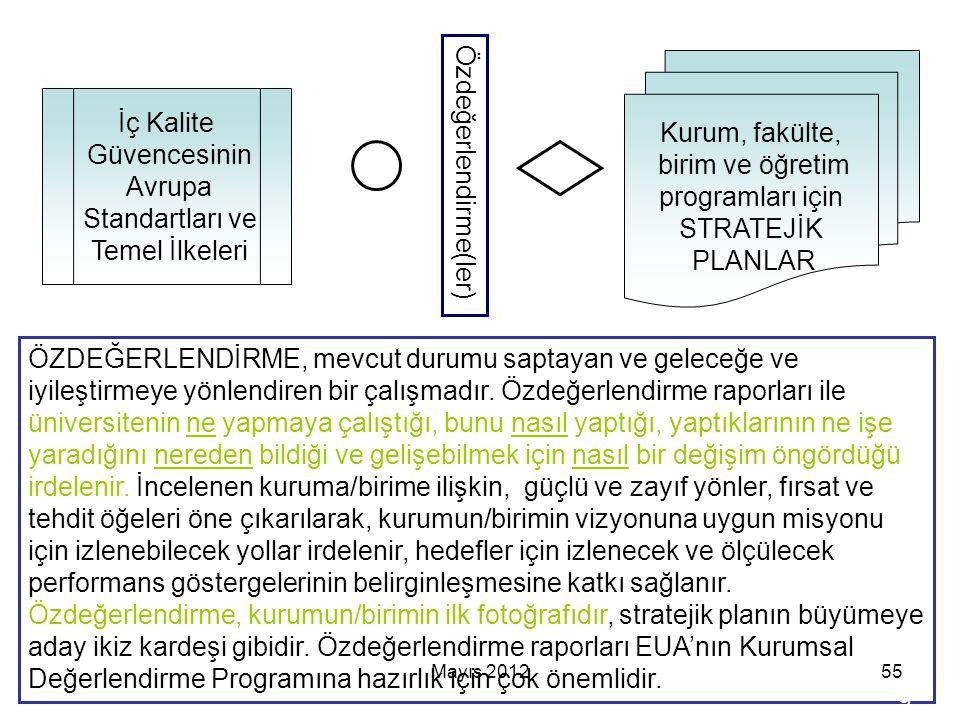 Mayıs 201255 Özdeğerlendirme(ler) Kurum, fakülte, birim ve öğretim programları için STRATEJİK PLANLAR İç Kalite Güvencesinin Avrupa Standartları ve Te