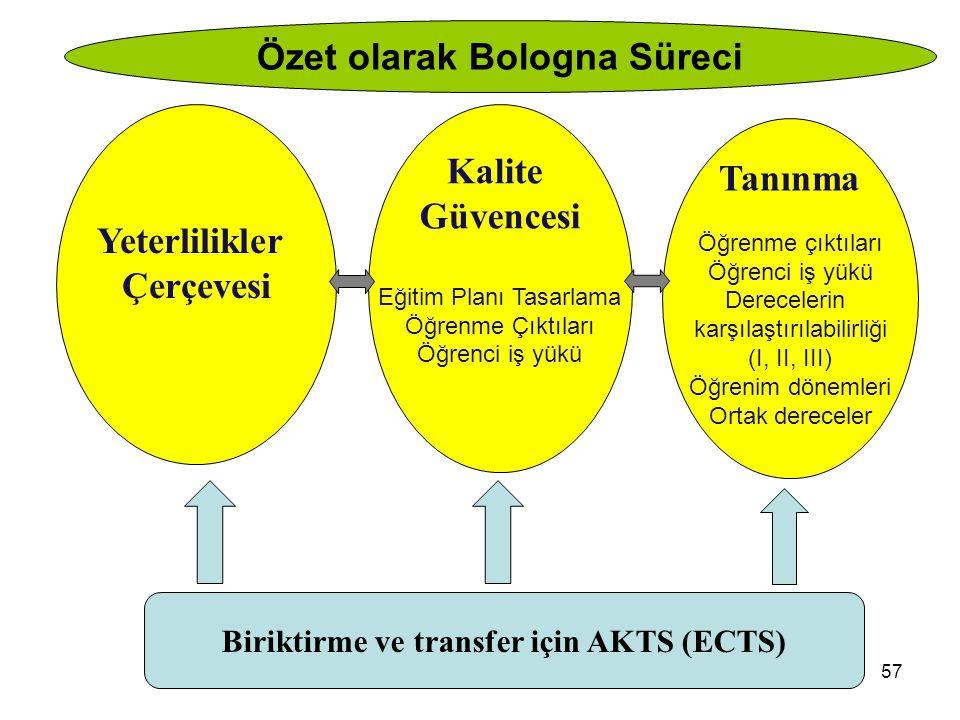 Mayıs 201257 Yeterlilikler Çerçevesi Kalite Güvencesi Eğitim Planı Tasarlama Öğrenme Çıktıları Öğrenci iş yükü Tanınma Öğrenme çıktıları Öğrenci iş yü