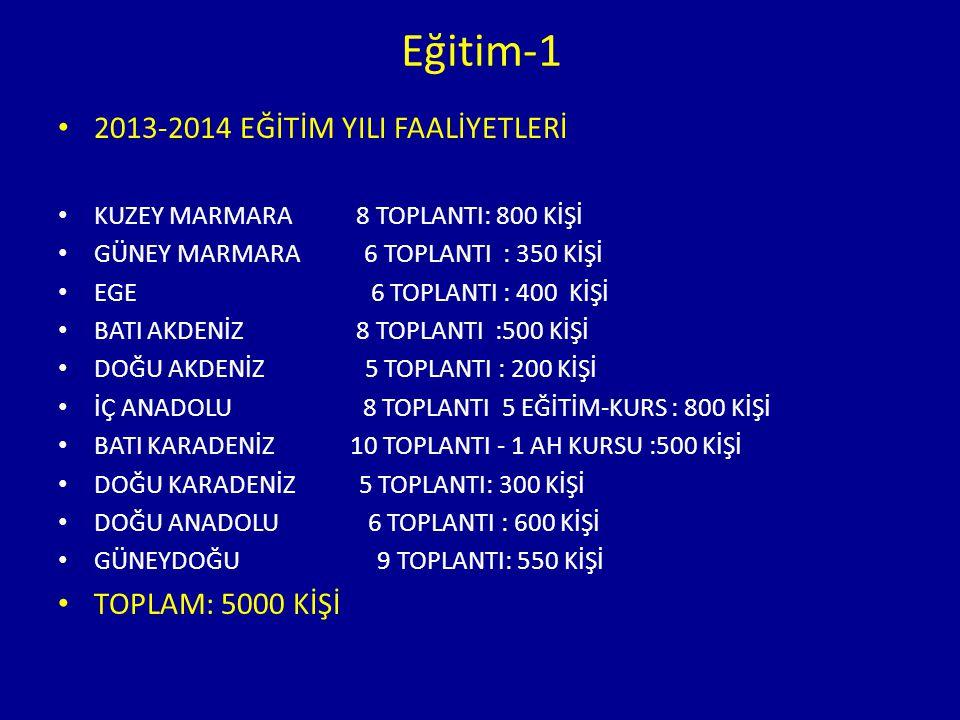 Eğitim-1 2013-2014 EĞİTİM YILI FAALİYETLERİ KUZEY MARMARA 8 TOPLANTI: 800 KİŞİ GÜNEY MARMARA 6 TOPLANTI : 350 KİŞİ EGE 6 TOPLANTI : 400 KİŞİ BATI AKDE