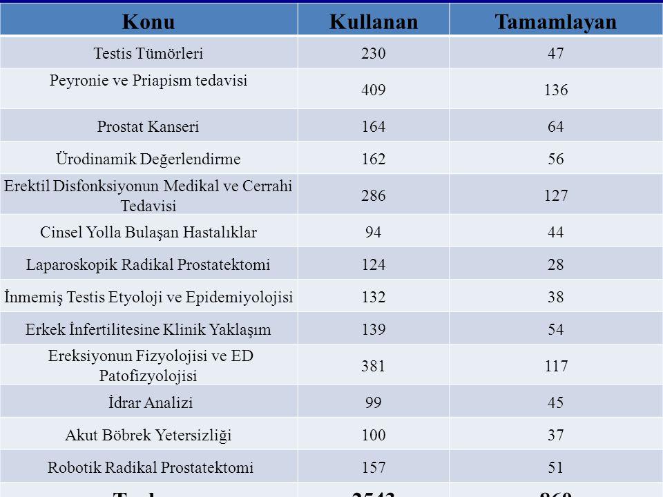 KonuKullananTamamlayan Testis Tümörleri23047 Peyronie ve Priapism tedavisi 409136 Prostat Kanseri16464 Ürodinamik Değerlendirme16256 Erektil Disfonksi
