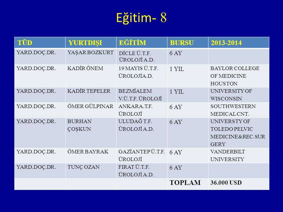 Eğitim - 8 TÜDYURTDIŞIEĞİTİMBURSU2013-2014 YARD.DOÇ.DR.YAŞAR BOZKURT DİCLE Ü.T.F. ÜROLOJİ A.D. 6 AY YARD.DOÇ.DR.KADİR ÖNEM 19 MAYIS Ü.T.F. ÜROLOJİA.D.