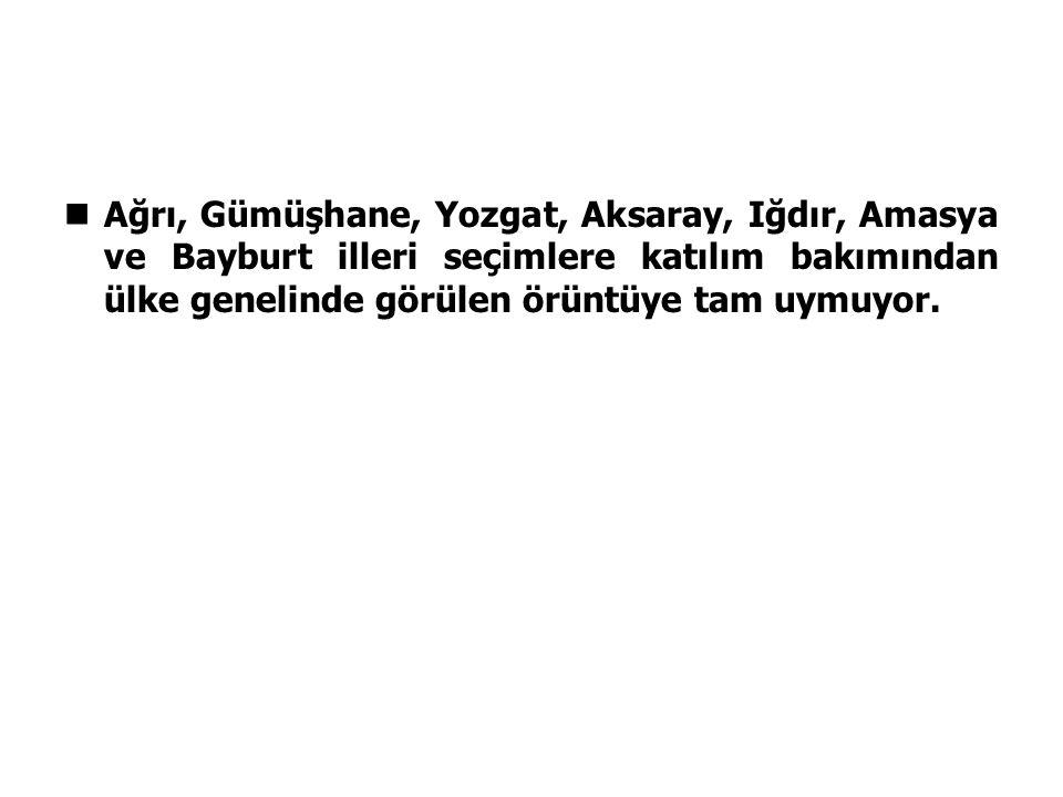 Ağrı, Gümüşhane, Yozgat, Aksaray, Iğdır, Amasya ve Bayburt illeri seçimlere katılım bakımından ülke genelinde görülen örüntüye tam uymuyor.