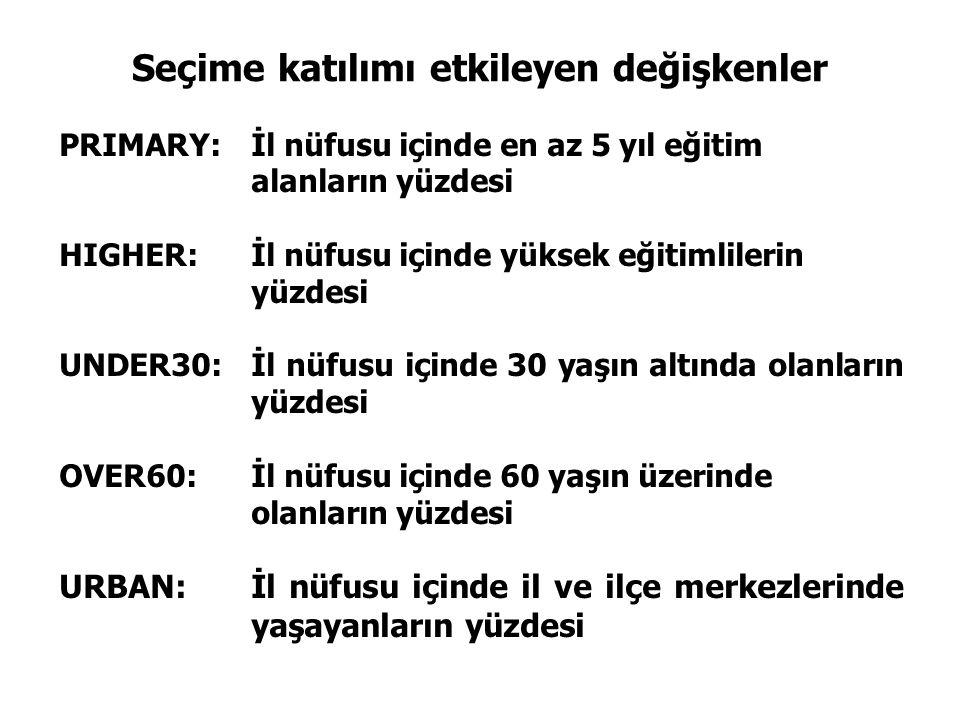 MP:İlin milletvekili sayısı PARTIES:10,000'nin, AKP, CHP, MHP ve BDP il oy oranlarının karelerinin toplamına bölünmesi sonucu elde edilen sayı NOCOMP:İlin tüm milletvekillerinin bir parti tarafından kazanıldığında 1, aksi takdirde 0 değeri alan bir değişken TURNOUT:2007 milletvekili seçiminde ildeki 2007katılım oranı