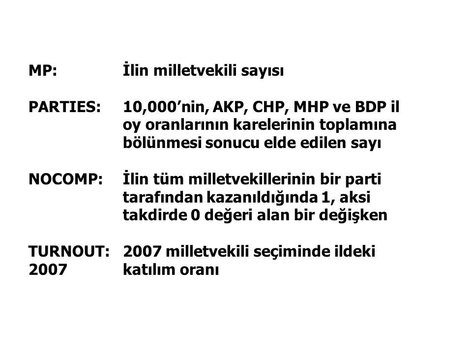 MP:İlin milletvekili sayısı PARTIES:10,000'nin, AKP, CHP, MHP ve BDP il oy oranlarının karelerinin toplamına bölünmesi sonucu elde edilen sayı NOCOMP: