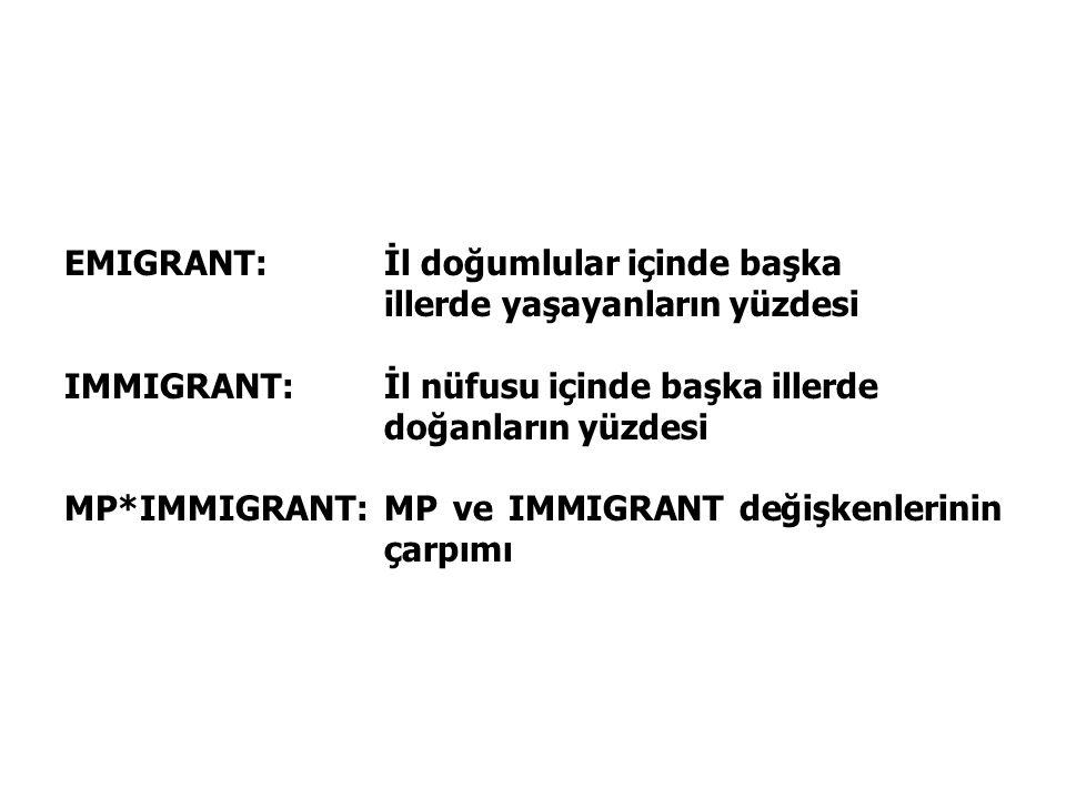 EMIGRANT:İl doğumlular içinde başka illerde yaşayanların yüzdesi IMMIGRANT:İl nüfusu içinde başka illerde doğanların yüzdesi MP*IMMIGRANT:MP ve IMMIGR