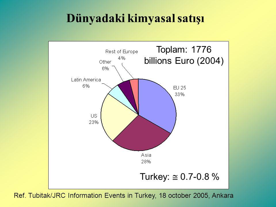 Dünyadaki kimyasal satışı Turkey:  0.7-0.8 % Toplam: 1776 billions Euro (2004) Ref.