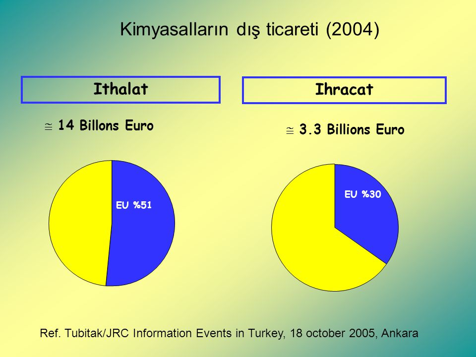 Kimyasalların dış ticareti (2004) Ihracat EU %30  3.3 Billions Euro Ithalat EU %51  14 Billons Euro Ref.