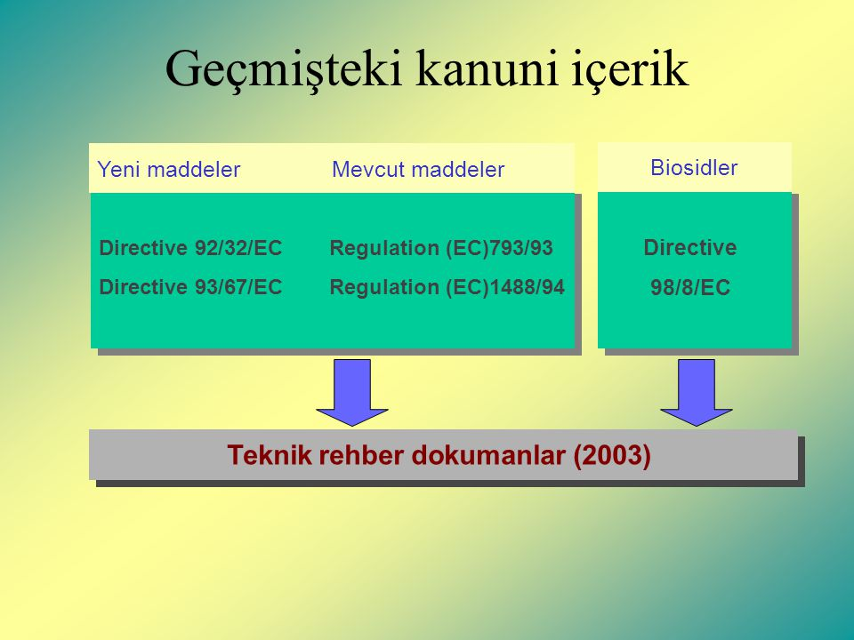 Geçmişteki kanuni içerik Directive 92/32/EC Regulation (EC)793/93 Directive 93/67/EC Regulation (EC)1488/94 Directive 92/32/EC Regulation (EC)793/93 Directive 93/67/EC Regulation (EC)1488/94 Yeni maddelerMevcut maddeler Directive 98/8/EC Directive 98/8/EC Biosidler Teknik rehber dokumanlar (2003)