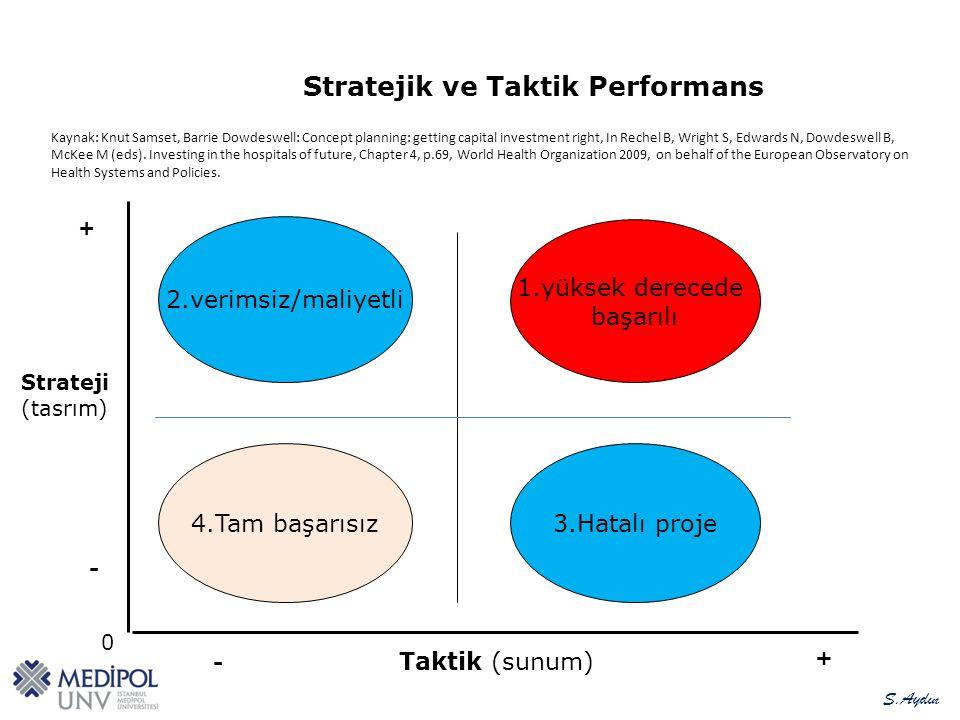+ Taktik (sunum) + 0 Strateji (tasrım) 4.Tam başarısız 3.Hatalı proje 2.verimsiz/maliyetli 1.yüksek derecede başarılı Stratejik ve Taktik Performans - - Kaynak: Knut Samset, Barrie Dowdeswell: Concept planning: getting capital investment right, In Rechel B, Wright S, Edwards N, Dowdeswell B, McKee M (eds).