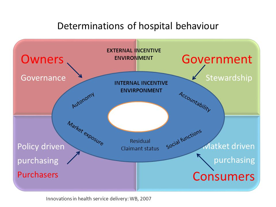 Determinations of hospital behaviour Owners Governance Government Stewardship Policy driven purchasing Purchasers Matket driven purchasing Consumers utonomy INTERNAL INCENTIVE ENVIRPONMENT Autonomy Accountability Social functions Market exposure Residual Claimant status EXTERNAL INCENTIVE ENVIRONMENT Innovations in health service delivery: WB, 2007