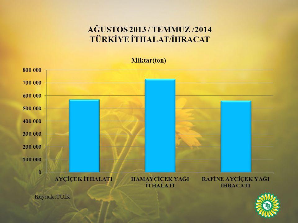 AĞUSTOS 2013 / TEMMUZ /2014 TÜRKİYE İTHALAT/İHRACAT Kaynak :TUİK