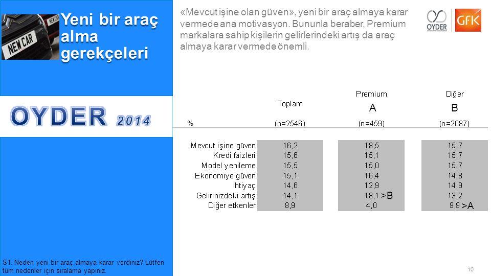"""10© GfK 2014   OYDER Otomobil Alıcıları Takibi Araştırması   Temmuz 2014 Yeni bir araç alma gerekçeleri Premium grubu için """"Gelirdeki artış"""" diğer gru"""