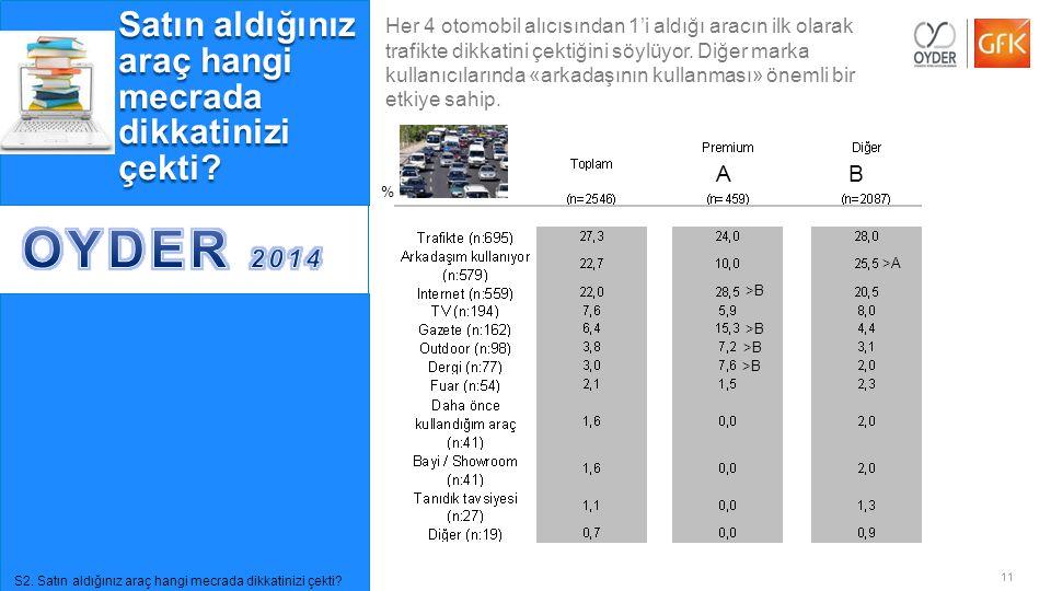 11© GfK 2014   OYDER Otomobil Alıcıları Takibi Araştırması   Temmuz 2014 Satın aldığınız araç hangi mecrada dikkatinizi çekti? % >B AB >A >B S2. Satın