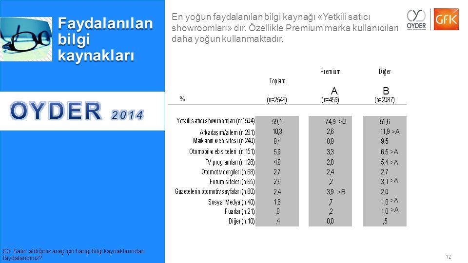 12© GfK 2014   OYDER Otomobil Alıcıları Takibi Araştırması   Temmuz 2014 Faydalanılan bilgi kaynakları % >B AB >A S3. Satın aldığınız araç için hangi
