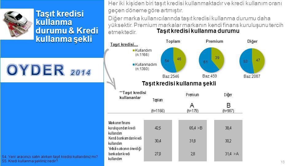 13© GfK 2014 | OYDER Otomobil Alıcıları Takibi Araştırması | Temmuz 2014 Taşıt kredisi kullanma durumu & Kredi kullanma şekli S4. Yeni aracınızı satın