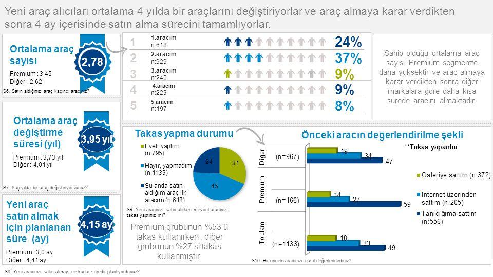 14© GfK 2014   OYDER Otomobil Alıcıları Takibi Araştırması   Temmuz 2014 24% 1.aracım n:618 1 37% 2.aracım n:929 2 9%9% 3.aracım n:240 3 9%9% 4.aracım