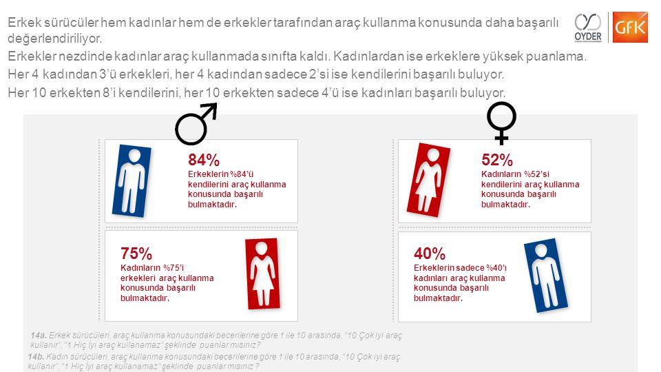17© GfK 2014   OYDER Otomobil Alıcıları Takibi Araştırması   Temmuz 2014 84% Erkeklerin %84'ü kendilerini araç kullanma konusunda başarılı bulmaktadır