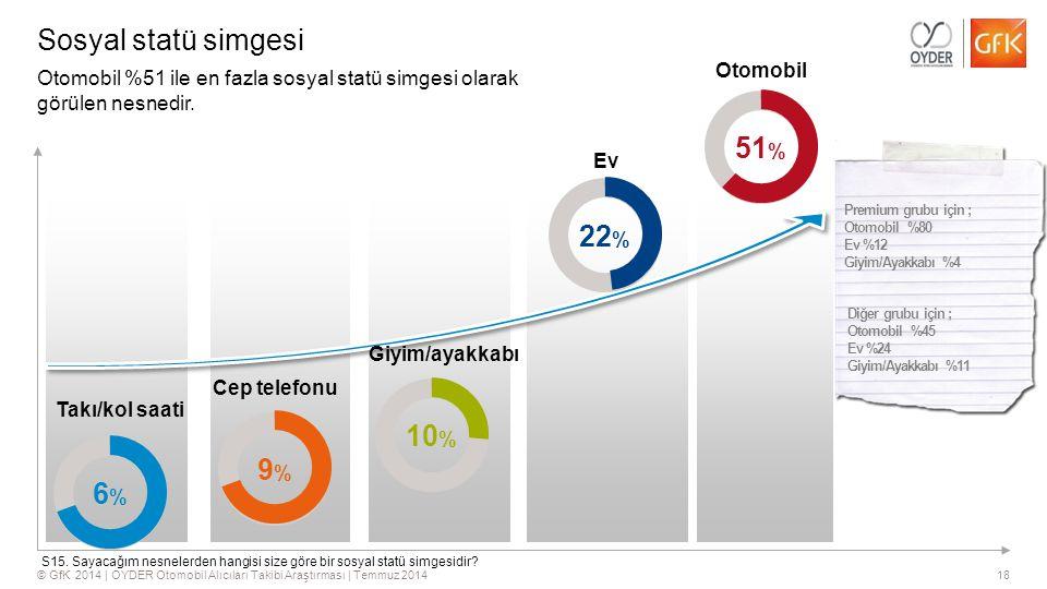 18© GfK 2014 | OYDER Otomobil Alıcıları Takibi Araştırması | Temmuz 2014 Sosyal statü simgesi Otomobil Ev Cep telefonu Takı/kol saati Otomobil %51 ile