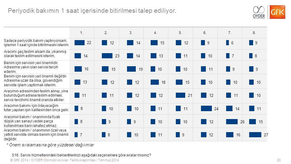 20© GfK 2014 | OYDER Otomobil Alıcıları Takibi Araştırması | Temmuz 2014 1.2.3.4.5.6.7.8. Sadece periyodik bakım yaptırıyorsam, işlemin 1 saat içinde