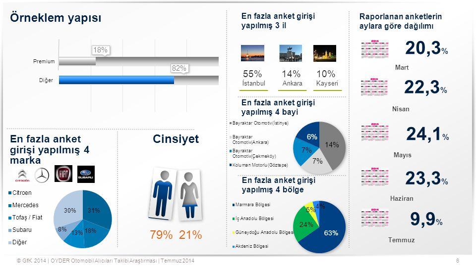 6© GfK 2014   OYDER Otomobil Alıcıları Takibi Araştırması   Temmuz 2014 Örneklem yapısı Premium Diğer 18% 82% En fazla anket girişi yapılmış 4 marka E