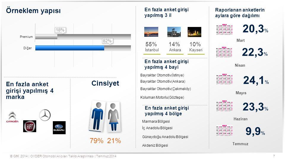 7© GfK 2014   OYDER Otomobil Alıcıları Takibi Araştırması   Temmuz 2014 Örneklem yapısı Premium Diğer 18% 82% En fazla anket girişi yapılmış 4 marka E