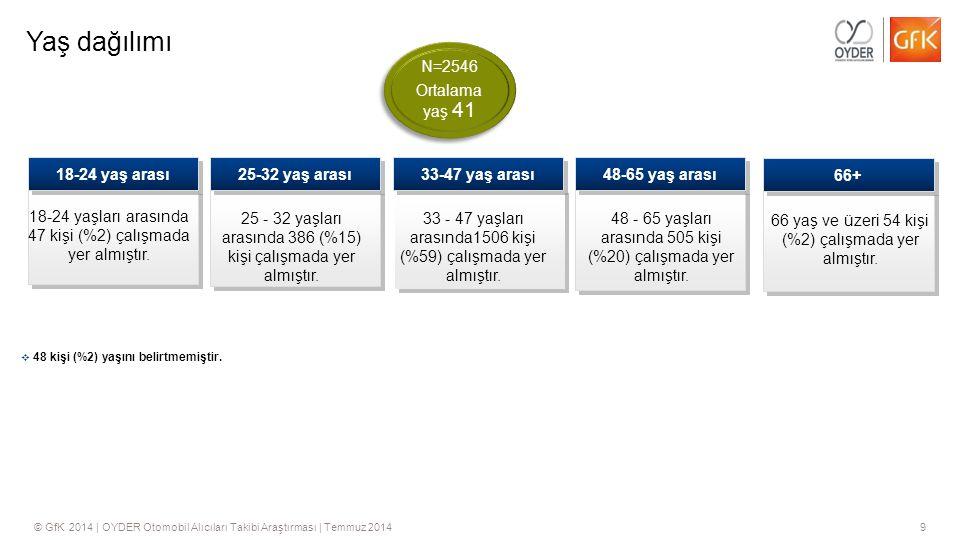 9© GfK 2014   OYDER Otomobil Alıcıları Takibi Araştırması   Temmuz 2014 Yaş dağılımı 18-24 yaşları arasında 47 kişi (%2) çalışmada yer almıştır. 25 -