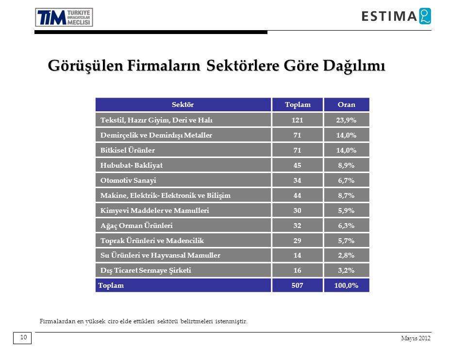 Mayıs 2012 10 Görüşülen Firmaların Sektörlere Göre Dağılımı SektörToplamOran Tekstil, Hazır Giyim, Deri ve Halı12123,9% Demirçelik ve Demirdışı Metaller7114,0% Bitkisel Ürünler7114,0% Hububat- Bakliyat458,9% Otomotiv Sanayi346,7% Makine, Elektrik- Elektronik ve Bilişim448,7% Kimyevi Maddeler ve Mamulleri305,9% Ağaç Orman Ürünleri326,3% Toprak Ürünleri ve Madencilik295,7% Su Ürünleri ve Hayvansal Mamuller142,8% Dış Ticaret Sermaye Şirketi163,2% Toplam 507100,0% Firmalardan en yüksek ciro elde ettikleri sektörü belirtmeleri istenmiştir.