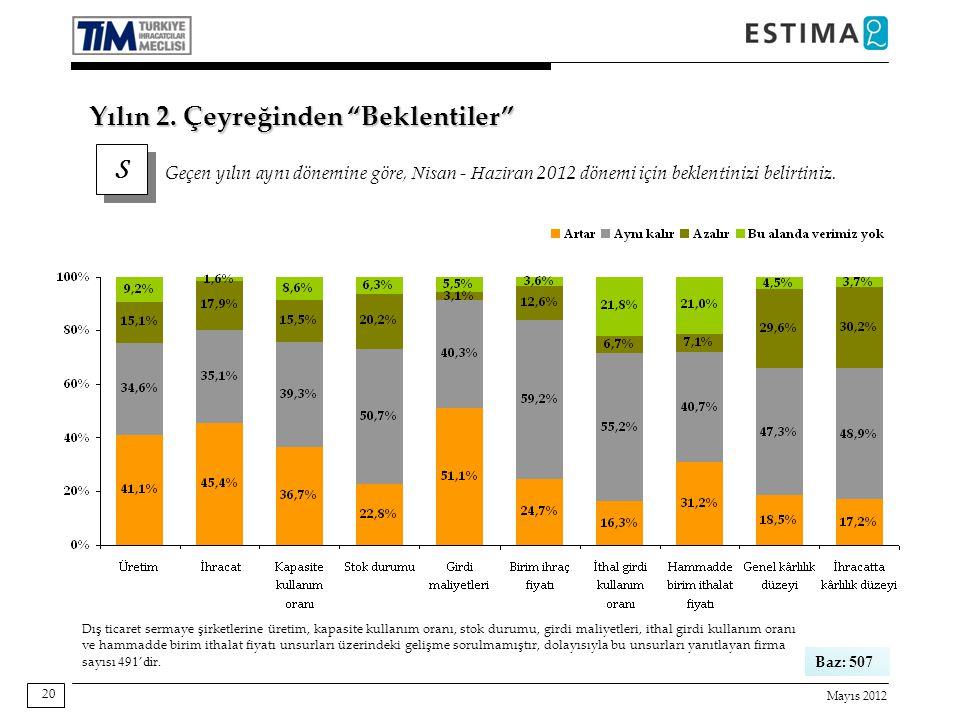 Mayıs 2012 20 Baz: 507 S S Geçen yılın aynı dönemine göre, Nisan - Haziran 2012 dönemi için beklentinizi belirtiniz.