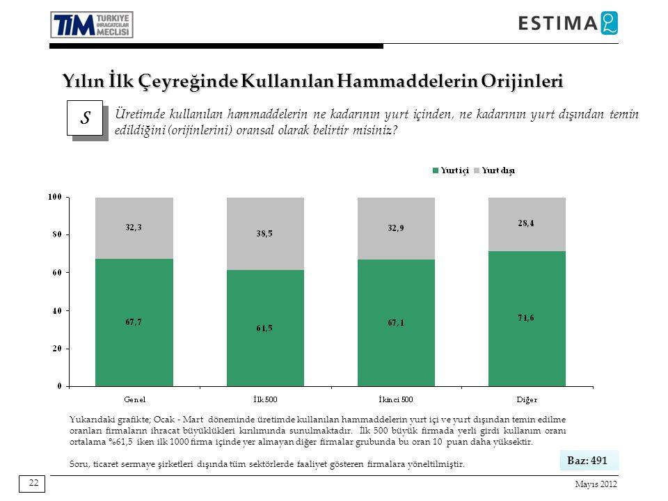 Mayıs 2012 22 Baz: 491 Yukarıdaki grafikte; Ocak - Mart döneminde üretimde kullanılan hammaddelerin yurt içi ve yurt dışından temin edilme oranları firmaların ihracat büyüklükleri kırılımında sunulmaktadır.