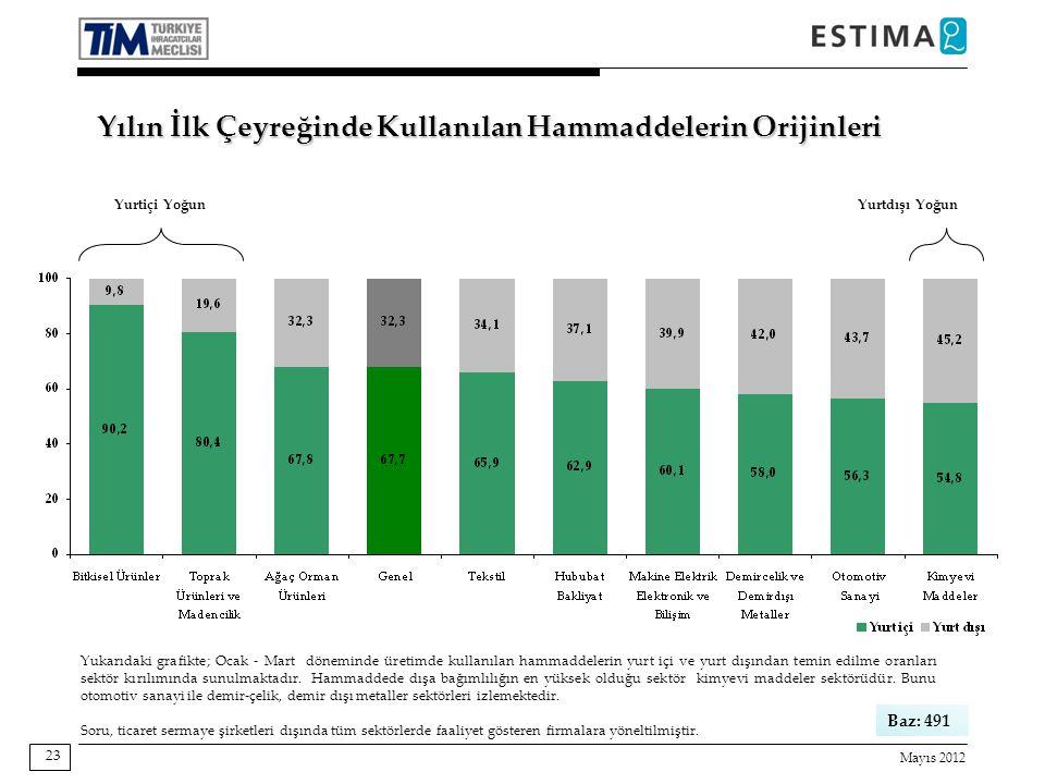Mayıs 2012 23 Yukarıdaki grafikte; Ocak - Mart döneminde üretimde kullanılan hammaddelerin yurt içi ve yurt dışından temin edilme oranları sektör kırılımında sunulmaktadır.