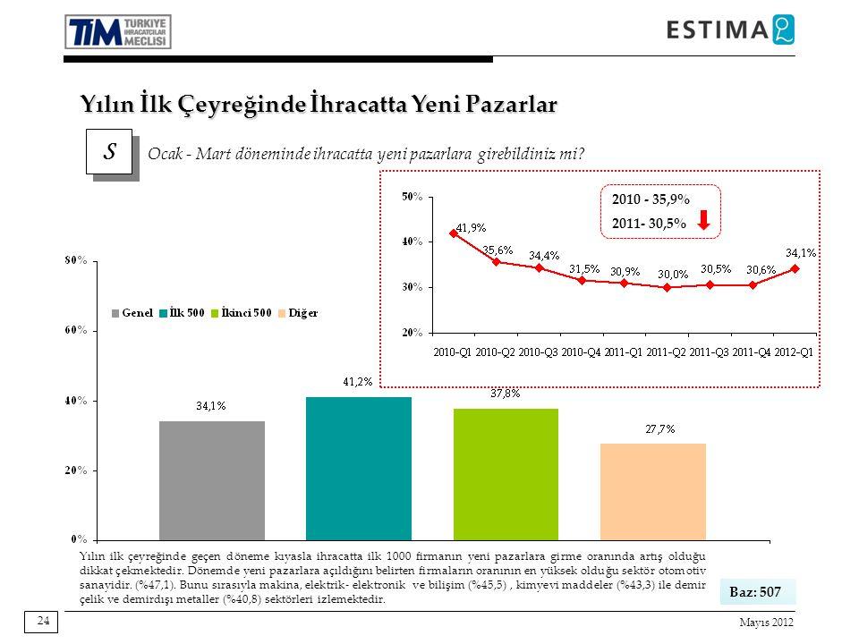 Mayıs 2012 24 Baz: 507 Yılın ilk çeyreğinde geçen döneme kıyasla ihracatta ilk 1000 firmanın yeni pazarlara girme oranında artış olduğu dikkat çekmekt