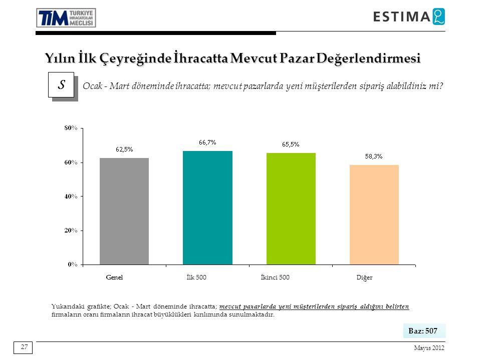 Mayıs 2012 27 Baz: 507 Yukarıdaki grafikte; Ocak - Mart döneminde ihracatta; mevcut pazarlarda yeni müşterilerden sipariş aldığını belirten firmaların oranı firmaların ihracat büyüklükleri kırılımında sunulmaktadır.