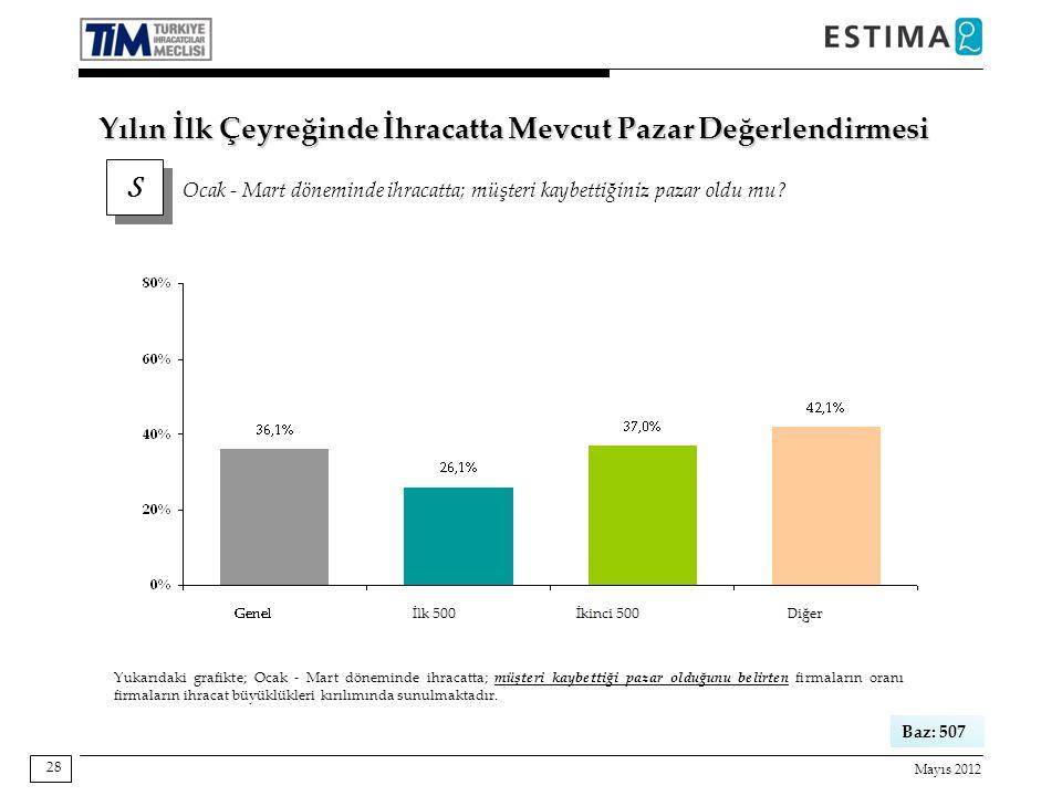 Mayıs 2012 28 Baz: 507 Yukarıdaki grafikte; Ocak - Mart döneminde ihracatta; müşteri kaybettiği pazar olduğunu belirten firmaların oranı firmaların ihracat büyüklükleri kırılımında sunulmaktadır.
