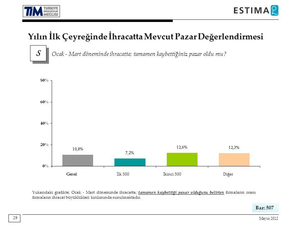Mayıs 2012 29 Baz: 507 Yukarıdaki grafikte; Ocak - Mart döneminde ihracatta; tamamen kaybettiği pazar olduğunu belirten firmaların oranı firmaların ihracat büyüklükleri kırılımında sunulmaktadır.