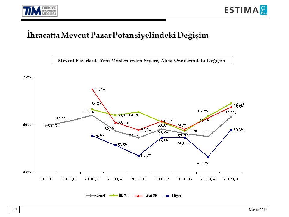 Mayıs 2012 30 Mevcut Pazarlarda Yeni Müşterilerden Sipariş Alma Oranlarındaki Değişim İhracatta Mevcut Pazar Potansiyelindeki Değişim