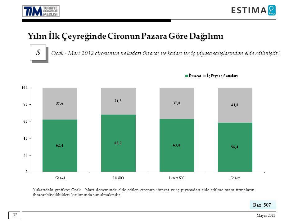 Mayıs 2012 32 Baz: 507 Yukarıdaki grafikte; Ocak - Mart döneminde elde edilen cironun ihracat ve iç piyasadan elde edilme oranı firmaların ihracat büyüklükleri kırılımında sunulmaktadır.