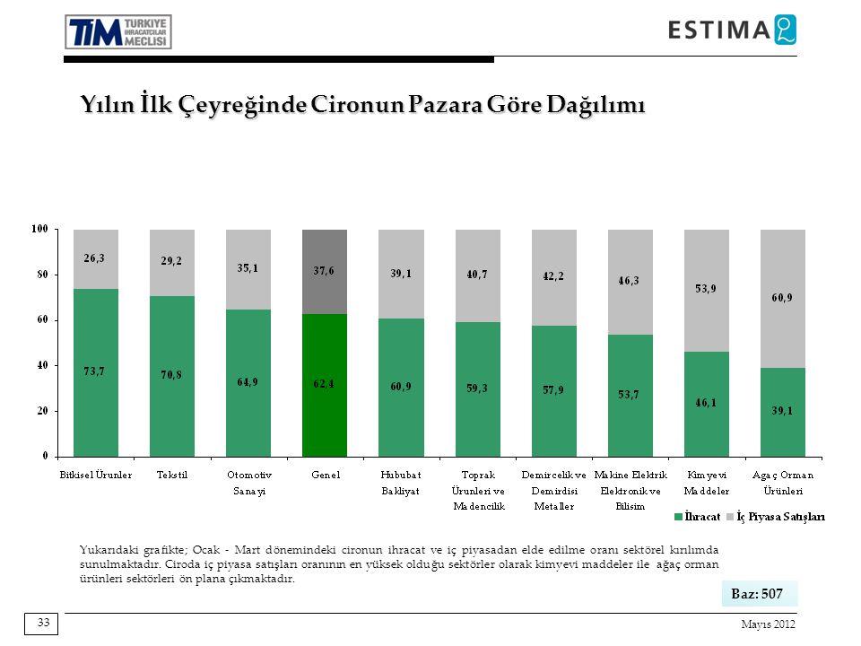 Mayıs 2012 33 Yukarıdaki grafikte; Ocak - Mart dönemindeki cironun ihracat ve iç piyasadan elde edilme oranı sektörel kırılımda sunulmaktadır. Ciroda