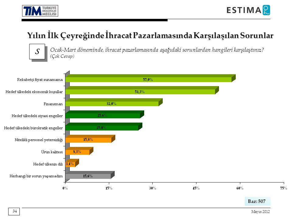 Mayıs 2012 34 Baz: 507 S S Ocak-Mart döneminde, ihracat pazarlamasında aşağıdaki sorunlardan hangileri karşılaştınız? (Çok Cevap) Yılın İlk Çeyreğinde