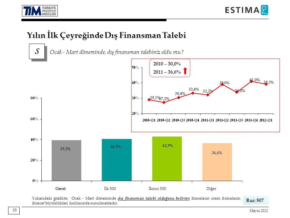 Mayıs 2012 35 Baz: 507 Yukarıdaki grafikte; Ocak - Mart döneminde dış finansman talebi olduğunu belirten firmaların oranı firmaların ihracat büyüklükleri kırılımında sunulmaktadır.