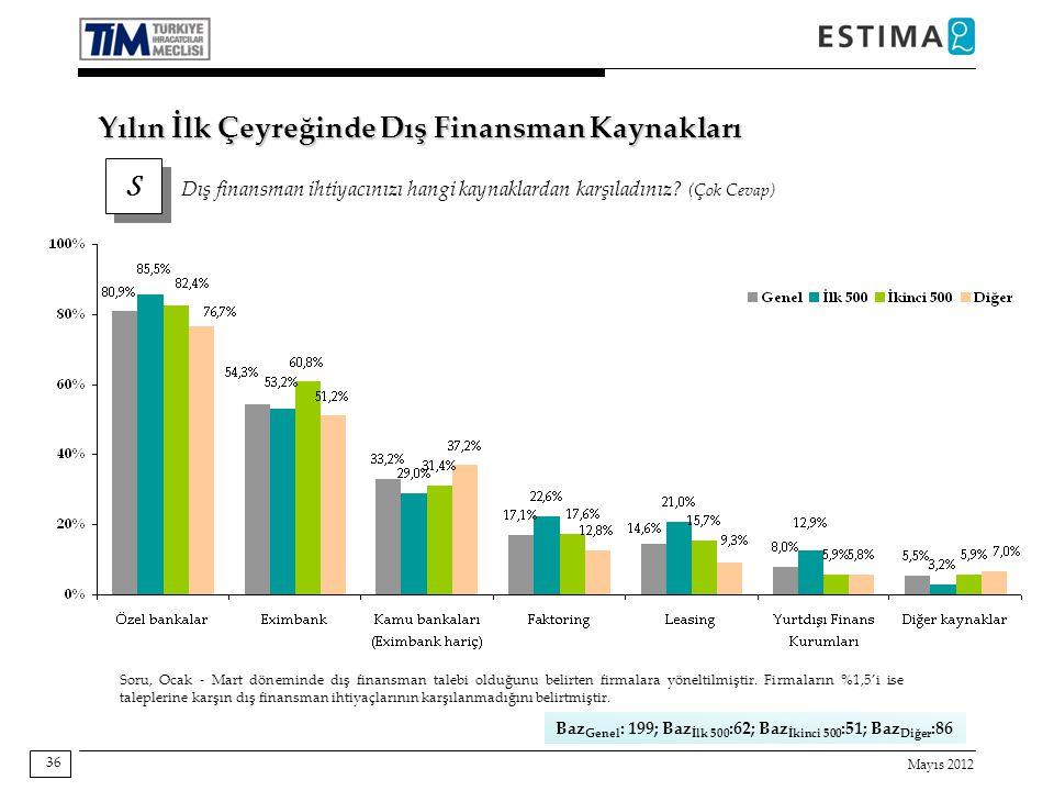 Mayıs 2012 36 Soru, Ocak - Mart döneminde dış finansman talebi olduğunu belirten firmalara yöneltilmiştir.