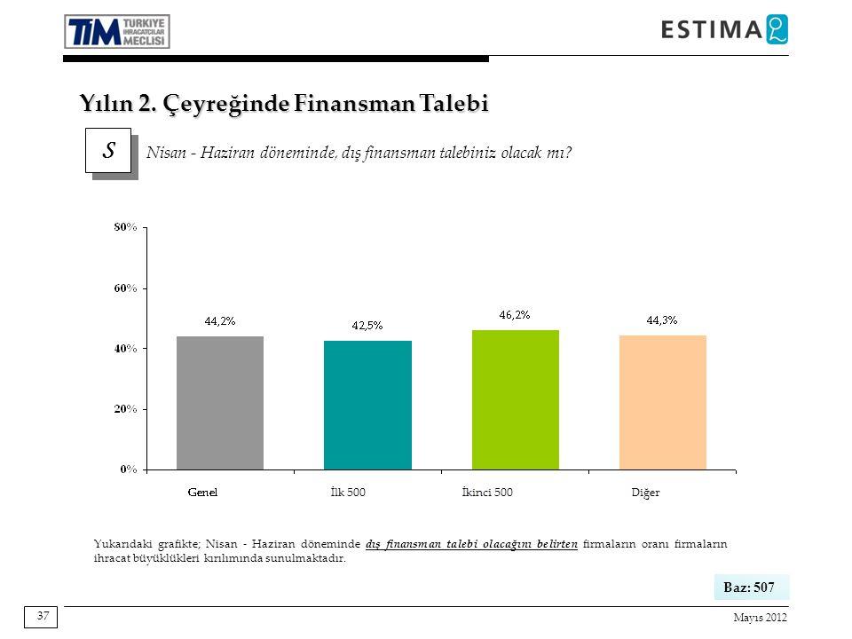 Mayıs 2012 37 Baz: 507 Yukarıdaki grafikte; Nisan - Haziran döneminde dış finansman talebi olacağını belirten firmaların oranı firmaların ihracat büyüklükleri kırılımında sunulmaktadır.