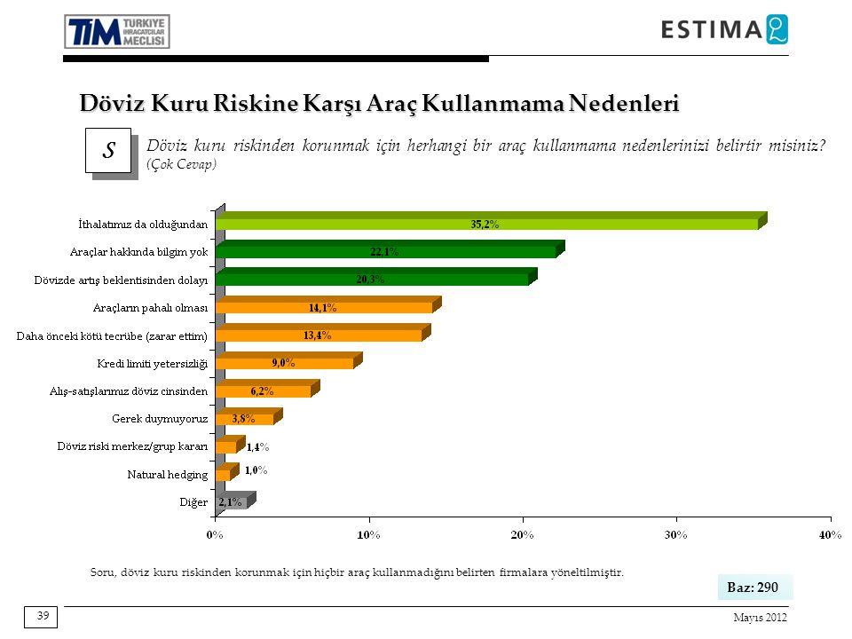 Mayıs 2012 39 Soru, döviz kuru riskinden korunmak için hiçbir araç kullanmadığını belirten firmalara yöneltilmiştir. Baz: 290 S S Döviz kuru riskinden