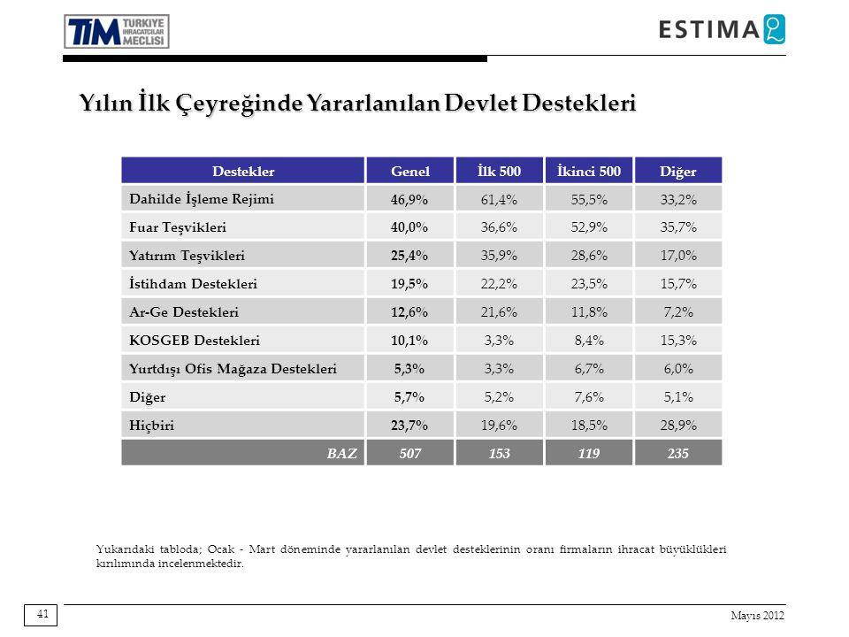 Mayıs 2012 41 Destekler Genelİlk 500İkinci 500Diğer Dahilde İşleme Rejimi 46,9%61,4%55,5%33,2% Fuar Teşvikleri 40,0%36,6%52,9%35,7% Yatırım Teşvikleri 25,4%35,9%28,6%17,0% İstihdam Destekleri 19,5%22,2%23,5%15,7% Ar-Ge Destekleri 12,6%21,6%11,8%7,2% KOSGEB Destekleri 10,1%3,3%8,4%15,3% Yurtdışı Ofis Mağaza Destekleri 5,3%3,3%6,7%6,0% Diğer 5,7%5,2%7,6%5,1% Hiçbiri 23,7%19,6%18,5%28,9% BAZ507153119235 Yukarıdaki tabloda; Ocak - Mart döneminde yararlanılan devlet desteklerinin oranı firmaların ihracat büyüklükleri kırılımında incelenmektedir.