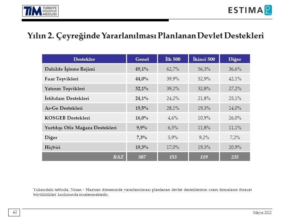 Mayıs 2012 42 Destekler Genelİlk 500İkinci 500Diğer Dahilde İşleme Rejimi 49,1%62,7%56,3%36,6% Fuar Teşvikleri 44,0%39,9%52,9%42,1% Yatırım Teşvikleri 32,1%39,2%32,8%27,2% İstihdam Destekleri 24,1%24,2%21,8%25,1% Ar-Ge Destekleri 19,5%28,1%19,3%14,0% KOSGEB Destekleri 16,0%4,6%10,9%26,0% Yurtdışı Ofis Mağaza Destekleri 9,9%6,5%11,8%11,1% Diğer 7,3%5,9%9,2%7,2% Hiçbiri 19,3%17,0%19,3%20,9% BAZ507153119235 Yukarıdaki tabloda; Nisan - Haziran döneminde yararlanılması planlanan devlet desteklerinin oranı firmaların ihracat büyüklükleri kırılımında incelenmektedir.