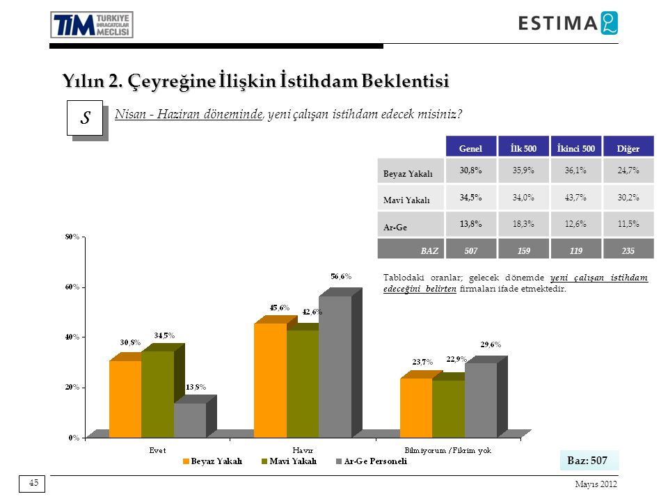 Mayıs 2012 45 Baz: 507 Genelİlk 500İkinci 500Diğer Beyaz Yakalı 30,8%35,9%36,1%24,7% Mavi Yakalı 34,5%34,0%43,7%30,2% Ar-Ge 13,8%18,3%12,6%11,5% BAZ507159119235 Tablodaki oranlar; gelecek dönemde yeni çalışan istihdam edeceğini belirten firmaları ifade etmektedir.