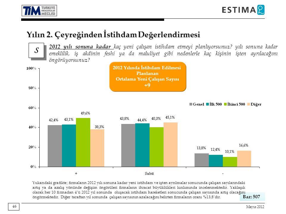 Mayıs 2012 46 Baz: 507 Yukarıdaki grafikte; firmaların 2012 yılı sonuna kadar yeni istihdam ve işten ayrılmalar sonucunda çalışan sayılarındaki artış